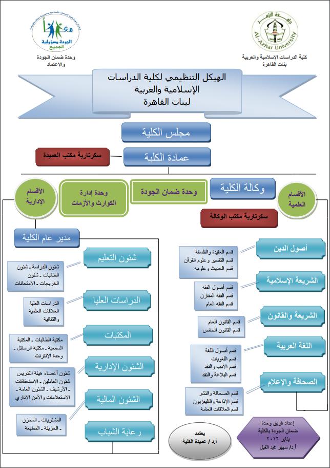 الهيكل التنظيمي لكلية الدراسات الإسلامية والعربية - بنات القاهرة